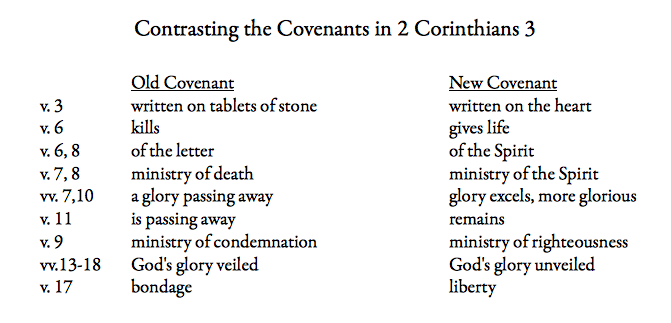 contrasting-the-covenants